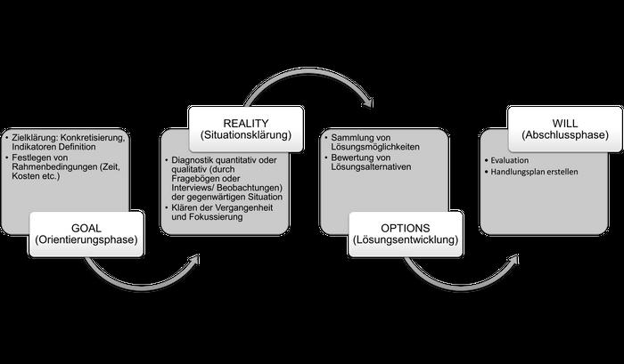 Das GROW-Modell von Whitmore (1992) (eigene Darstellung)