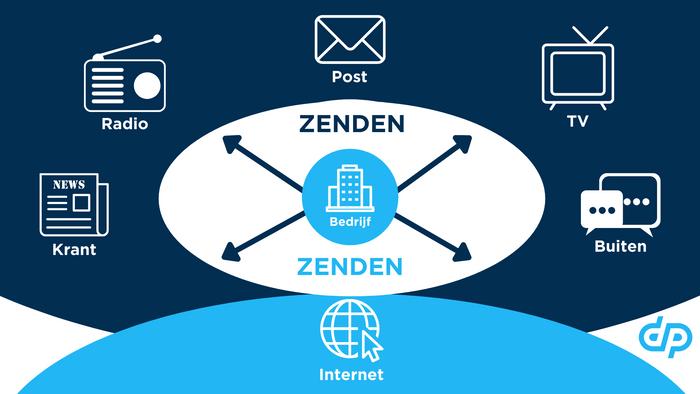 1950-2004 (Traditional Marketing). Na jaren van alleen (offline) zenden begint het internet aan een opkomst.