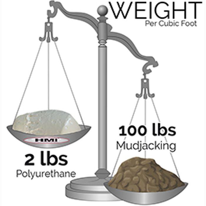 Lightweight Polyurethane