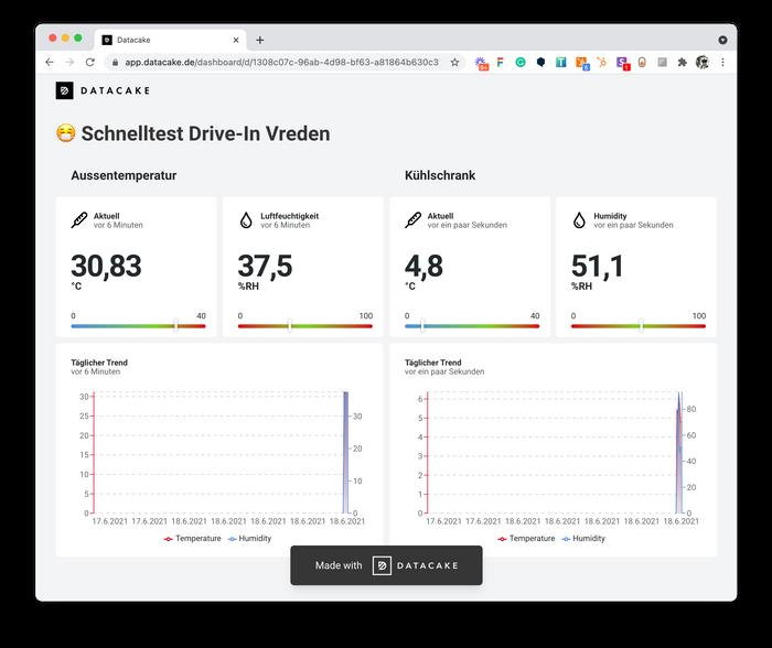 Datacake Dashboard for Covid-Test-Center