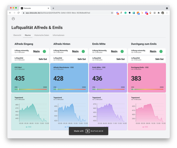 Global Dashboard for CO2 Monitoring in Restaurant