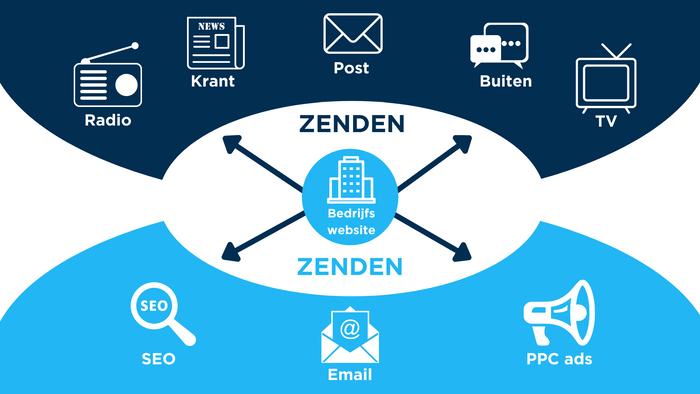 2005-2009 (Web-Centric Marketing). De website van het bedrijf wordt het middelpunt van de communicatie.