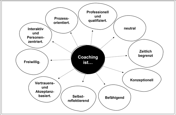 Coaching-Merkmale (eigene Darstellung in Anlehnung an Rauen, 2008, S.3<br>
