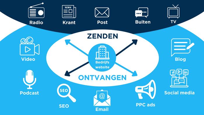 2010- heden (Modern Marketing). Steeds meer communicatie gaat via online kanalen in steeds nieuwe vormen. Naast zenden is ontvangen ook een onderdeel geworden.